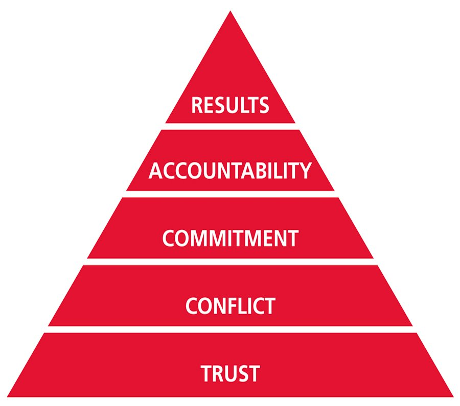 Five behaviors pyramid.